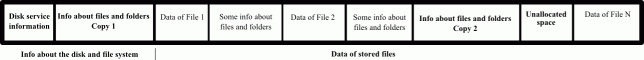 Figure 2: Logical disk structure