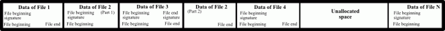Figure 6: File data on the disk