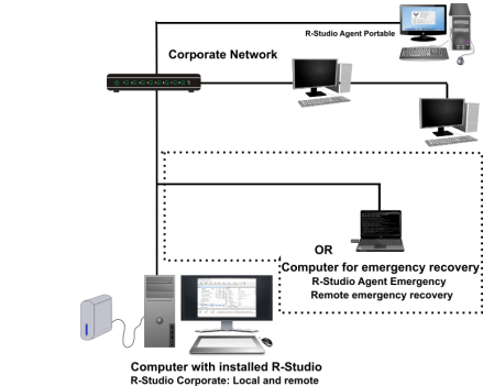 Fig. Network Data Recovery Layout
