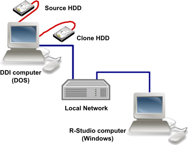 Integration with Hard Drive Recovery Hardware