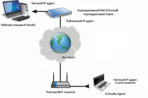 NAT_and_Firewall_Traversing_for_Remote_Data_Recovery_Corporate_Network.png