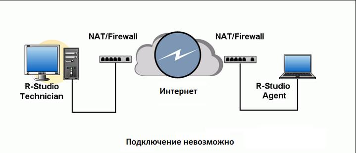 Как сделать открытый доступ в mw2 на сайте infinityward com nat